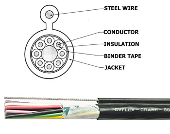 PVC insulated, PVC jacket 600V-Single Sling-