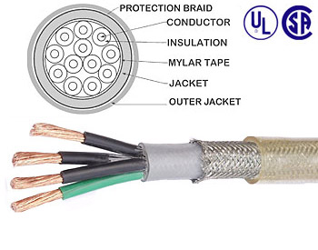 6 Cores 20 AWG Multiconductors with Steel wire Braided Double sheath ...