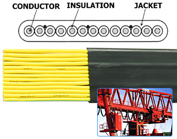 PVC insulated, PVC jacket 600V Flat type-
